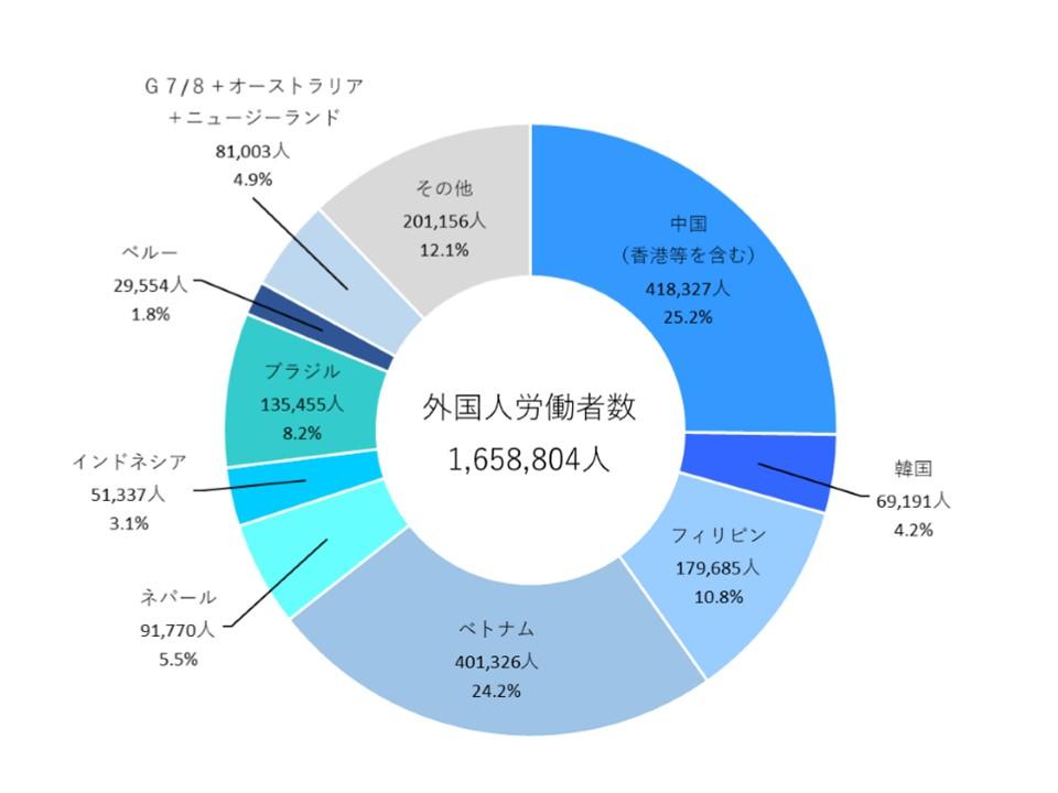 国籍別外国人労働者の割合